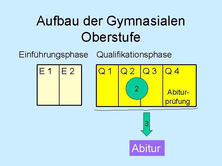 Aufbau der Gymnasialen Oberstufe Einführungsphase Qualifikationsphase E 1 E 2 Q 1 Q 2