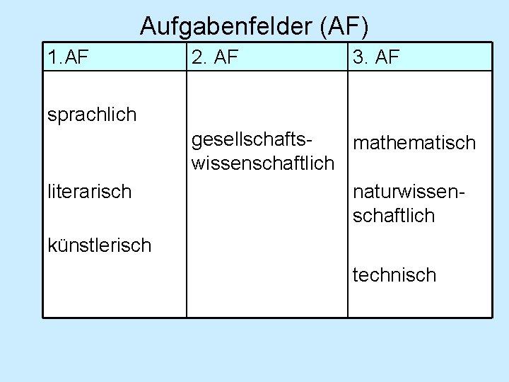Aufgabenfelder (AF) 1. AF 2. AF 3. AF sprachlich literarisch gesellschaftsmathematisch wissenschaftlich naturwissenschaftlich künstlerisch