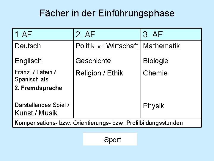 Fächer in der Einführungsphase 1. AF 2. AF 3. AF Deutsch Politik und Wirtschaft