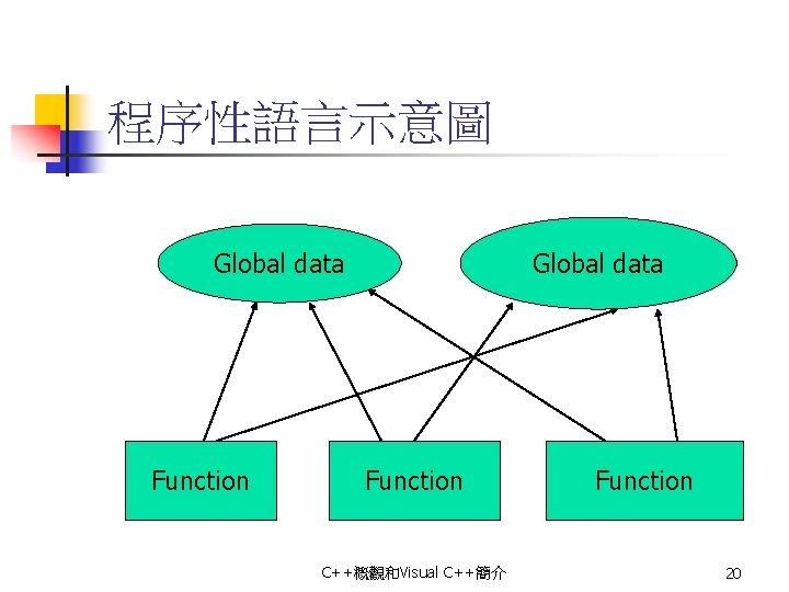 程序性語言示意圖 Global data Function C++概觀和Visual C++簡介 Function 20