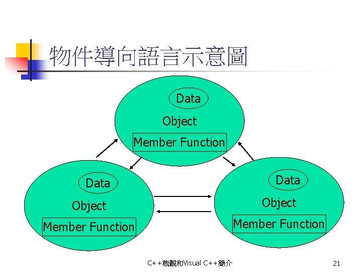 物件導向語言示意圖 Data Object Member Function C++概觀和Visual C++簡介 21