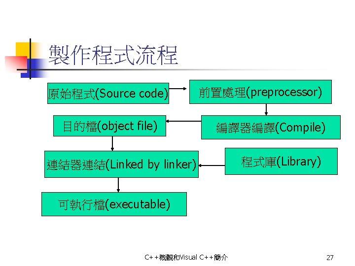 製作程式流程 原始程式(Source code) 目的檔(object file) 前置處理(preprocessor) 編譯器編譯(Compile) 連結器連結(Linked by linker) 程式庫(Library) 可執行檔(executable) C++概觀和Visual C++簡介