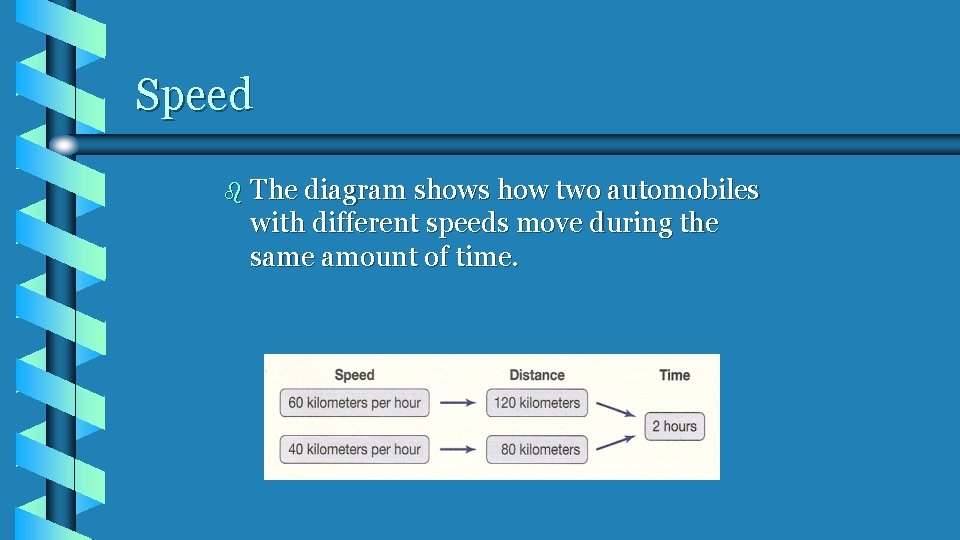 Speed b The diagram shows how two automobiles with different speeds move during the