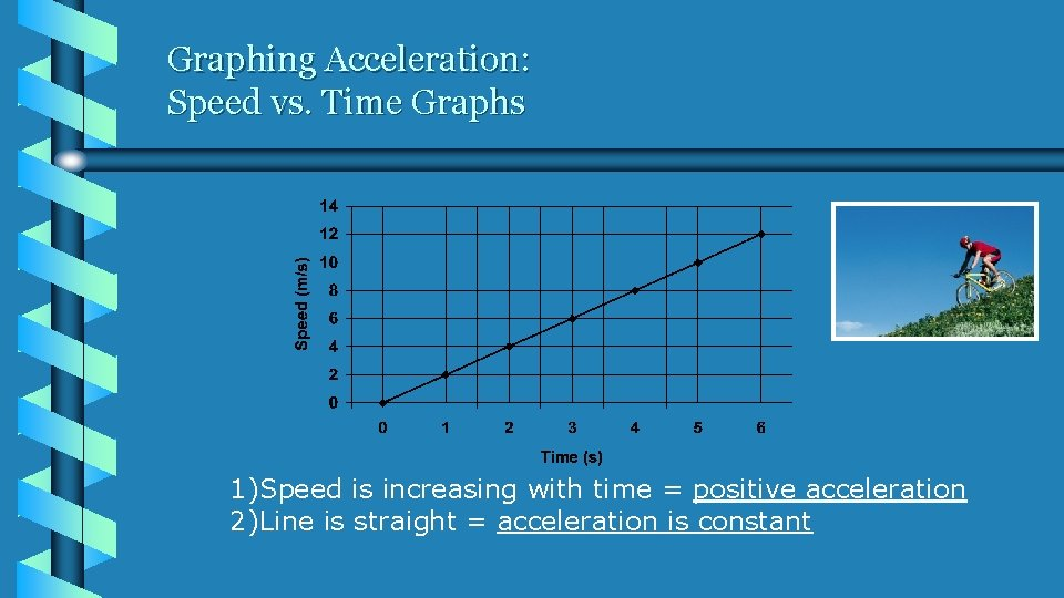 Graphing Acceleration: Speed vs. Time Graphs 1)Speed is increasing with time = positive acceleration