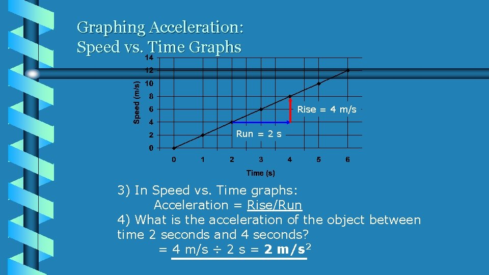 Graphing Acceleration: Speed vs. Time Graphs Rise = 4 m/s Run = 2 s