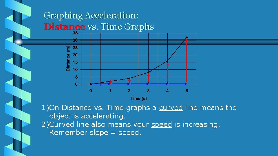 Graphing Acceleration: Distance vs. Time Graphs 1)On Distance vs. Time graphs a curved line