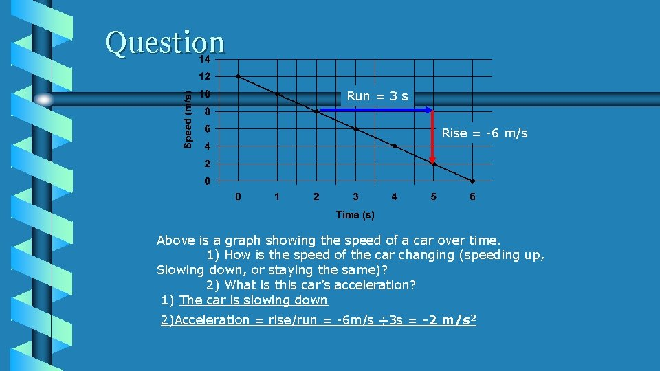 Question Run = 3 s Rise = -6 m/s Above is a graph showing