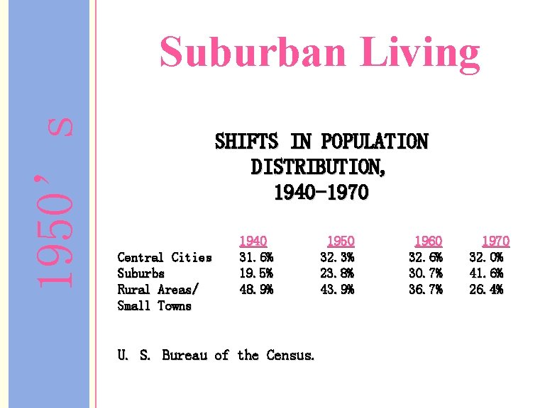 1950's Suburban Living SHIFTS IN POPULATION DISTRIBUTION, 1940 -1970 Central Cities Suburbs Rural Areas/