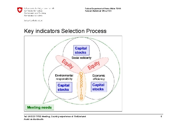 Federal Department of Home Affairs FDHA Federal Statistical Office FSO Key indicators Selection Process