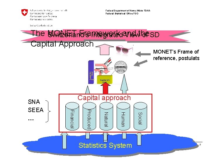 Federal Department of Home Affairs FDHA Federal Statistical Office FSO The MONET Framework Switzerland's
