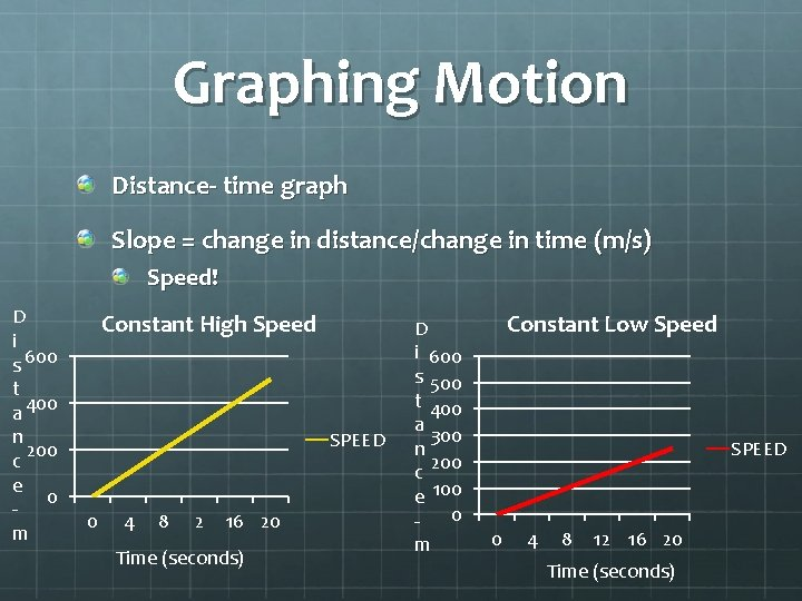 Graphing Motion Distance- time graph Slope = change in distance/change in time (m/s) Speed!