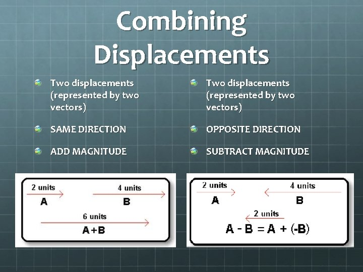 Combining Displacements Two displacements (represented by two vectors) SAME DIRECTION OPPOSITE DIRECTION ADD MAGNITUDE