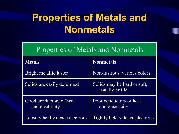 Properties of Metals and Nonmetals