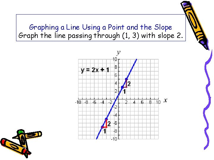 Graphing a Line Using a Point and the Slope Graph the line passing through