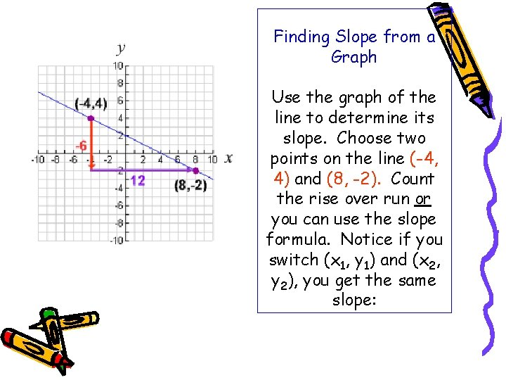 Finding Slope from a Graph Use the graph of the line to determine its