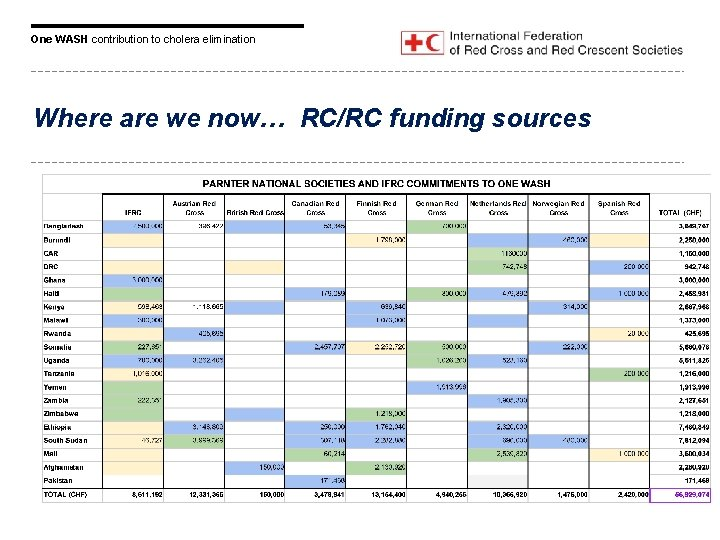 One WASH contribution to cholera elimination Where are we now… RC/RC funding sources