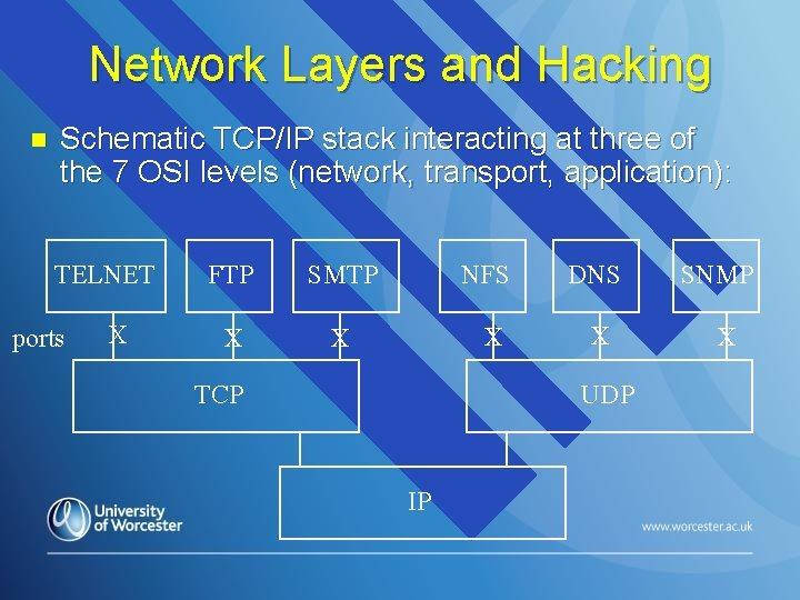 Network Layers and Hacking n Schematic TCP/IP stack interacting at three of the 7