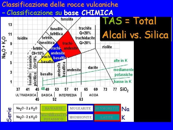 Classificazione delle rocce vulcaniche – Classificazione su base CHIMICA Serie TAS = Total Alcali