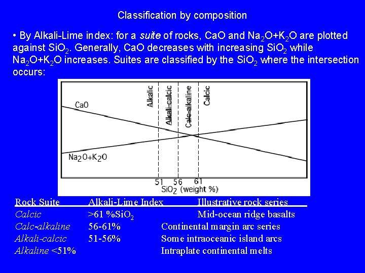 Classification by composition • By Alkali-Lime index: for a suite of rocks, Ca. O