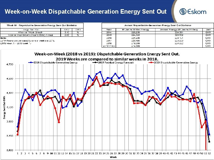 Week-on-Week Dispatchable Generation Energy Sent Out 4