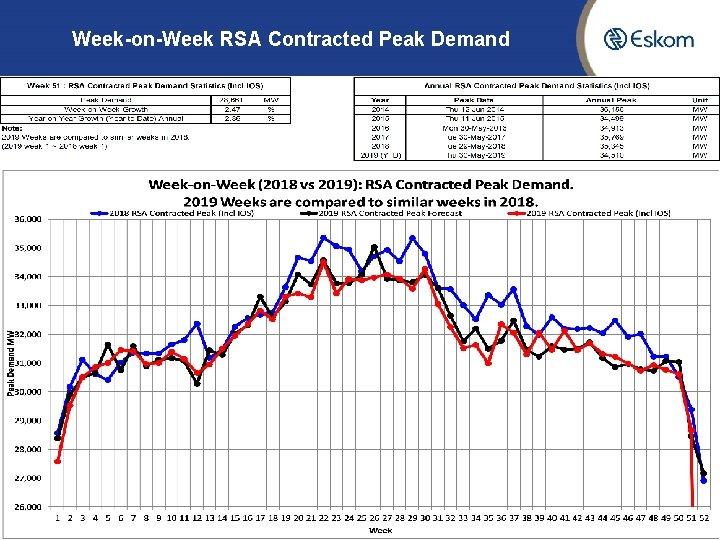 Week-on-Week RSA Contracted Peak Demand 9