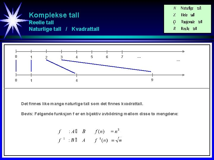 Komplekse tall Reelle tall Naturlige tall / Kvadrattall 0 1 2 3 4 5