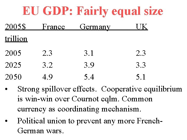 EU GDP: Fairly equal size 2005$ trillion France Germany UK 2005 2. 3 3.