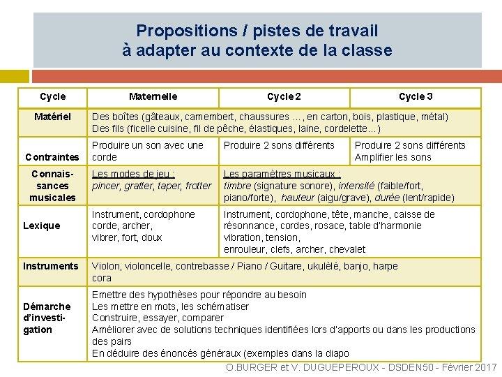 Propositions / pistes de travail à adapter au contexte de la classe Cycle Matériel