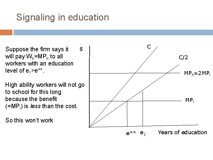 Signaling in education C $ Suppose the firm says it will pay Wh=MPh to