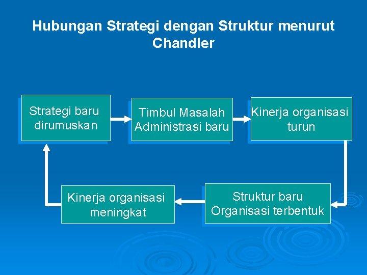 Hubungan Strategi dengan Struktur menurut Chandler Strategi baru dirumuskan Timbul Masalah Administrasi baru Kinerja