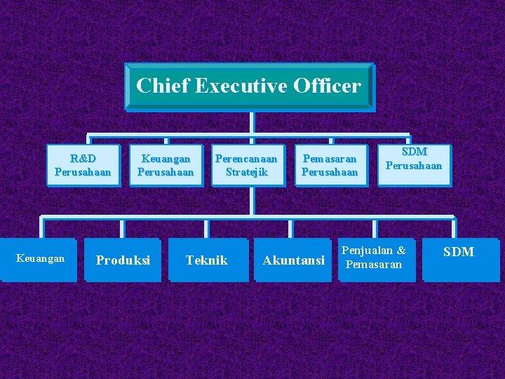 Chief Executive Officer R&D Perusahaan Keuangan Perusahaan Produksi Perencanaan Stratejik Teknik Pemasaran Perusahaan Akuntansi