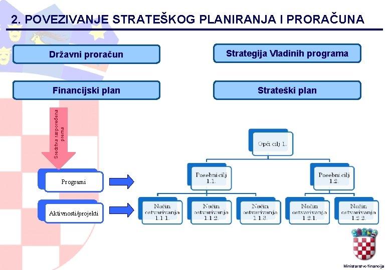 2. POVEZIVANJE STRATEŠKOG PLANIRANJA I PRORAČUNA Strategija Vladinih programa Financijski plan Strateški plan Sredstva
