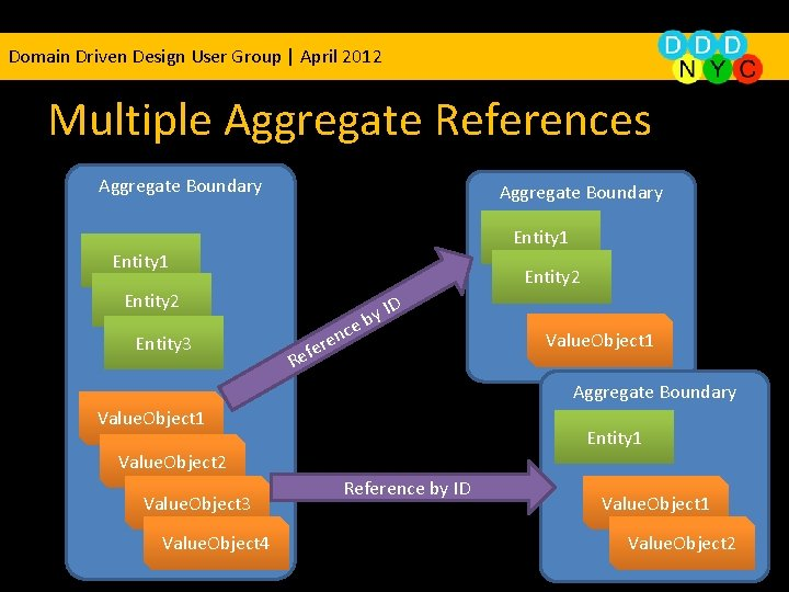 Domain Driven Design User Group | April 2012 Multiple Aggregate References Aggregate Boundary Entity