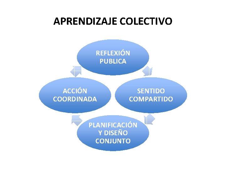 APRENDIZAJE COLECTIVO REFLEXIÓN PUBLICA ACCIÓN COORDINADA SENTIDO COMPARTIDO PLANIFICACIÓN Y DISEÑO CONJUNTO
