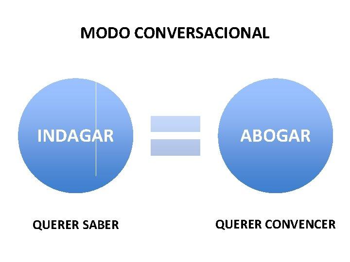 MODO CONVERSACIONAL INDAGAR ABOGAR QUERER SABER QUERER CONVENCER