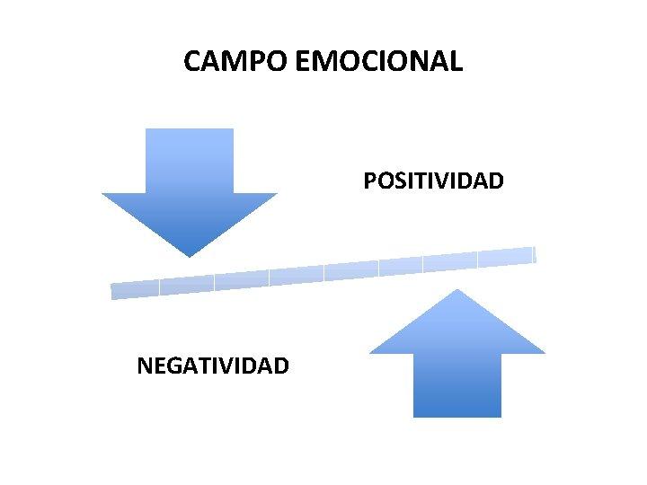 CAMPO EMOCIONAL POSITIVIDAD NEGATIVIDAD