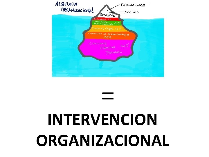 = INTERVENCION ORGANIZACIONAL