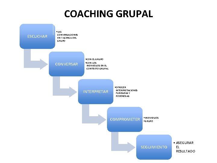 COACHING GRUPAL ESCUCHAR • LAS CONVERSACIONES EN Y ACERCA DEL GRUPO CONVERSAR • CON