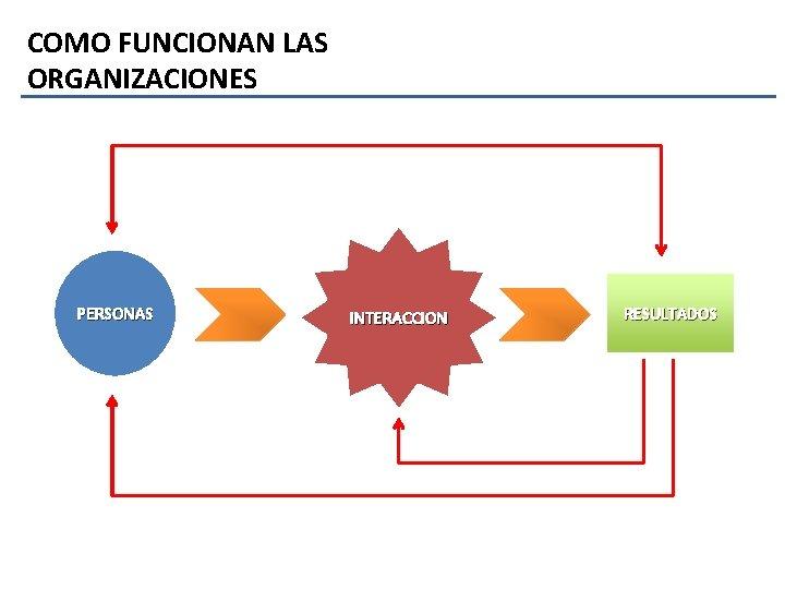 COMO FUNCIONAN LAS ORGANIZACIONES PERSONAS INTERACCION RESULTADOS
