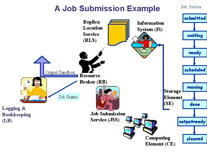 A Job Submission Example Replica Location Service (RLS) Job Status submitted Information System (IS)