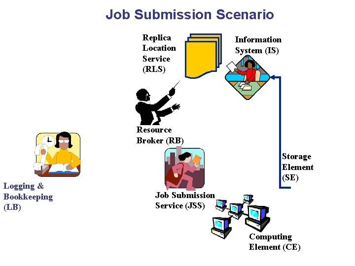 Job Submission Scenario Replica Location Service (RLS) Information System (IS) Resource Broker (RB) Logging