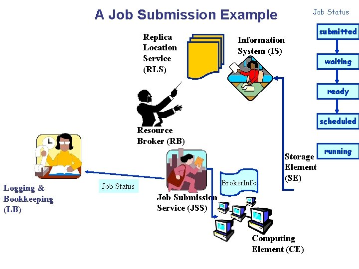 A Job Submission Example Replica Location Service (RLS) Job Status Information System (IS) submitted