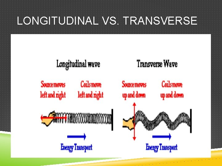 LONGITUDINAL VS. TRANSVERSE