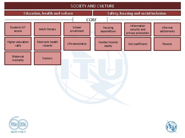 SOCIETY AND CULTURE Safety, housing and social inclusion Education, health and culture CORE Students