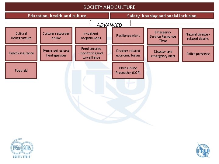 SOCIETY AND CULTURE Safety, housing and social inclusion Education, health and culture ADVANCED Cultural