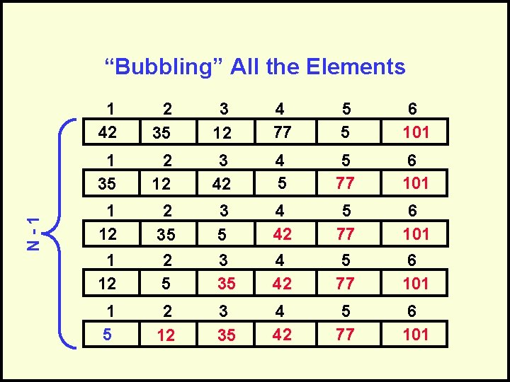 """N-1 """"Bubbling"""" All the Elements 1 42 2 35 3 12 4 77 5"""