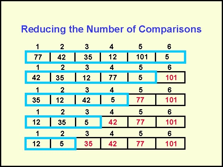 Reducing the Number of Comparisons 1 77 1 42 2 35 3 12 4