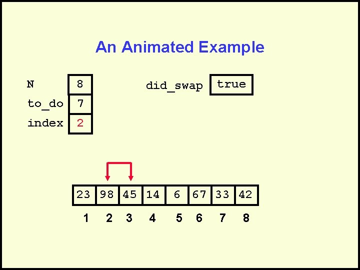 An Animated Example N 8 to_do 7 index 2 did_swap 23 98 45 14