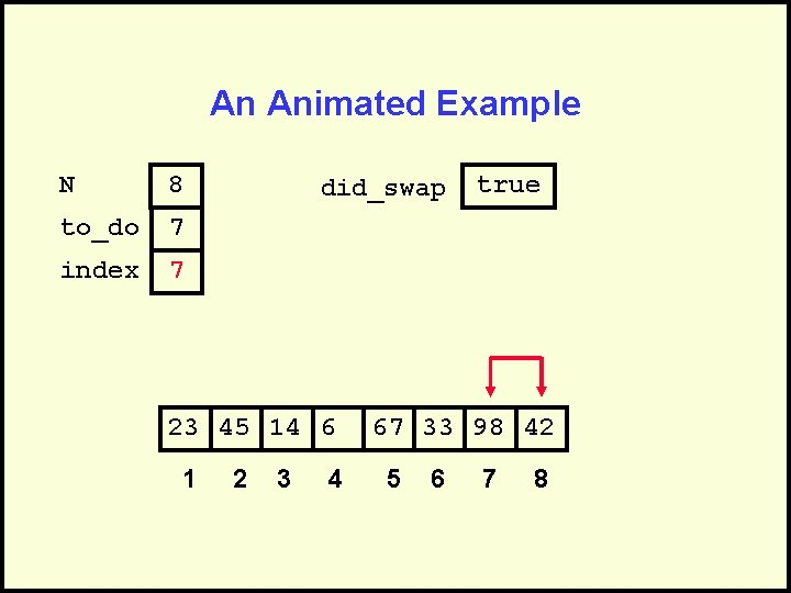 An Animated Example N 8 to_do 7 index 7 did_swap 23 45 14 6