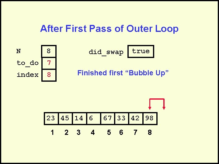 After First Pass of Outer Loop N 8 to_do 7 index 8 did_swap Finished